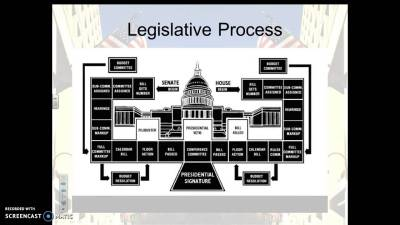 how a bill passes in Congress diagram